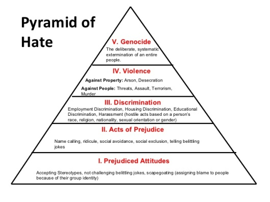 pyramid-of-hate